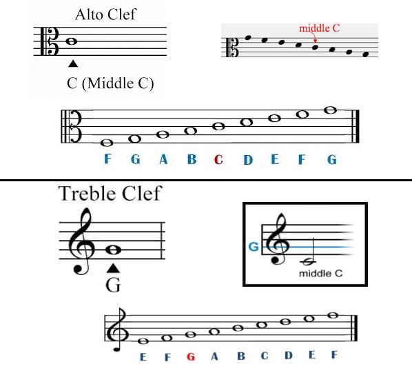 Clef Difference Between Violas and Violins